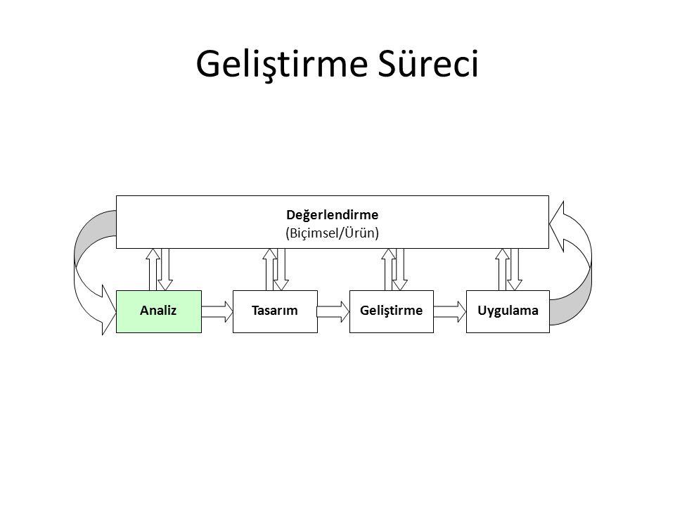 Geliştirme Süreci - Analiz İhtiyaç Analizinin Yapılması – İhtiyacı belirlemeye yönelik süreç İçeriğin Analizi Hedef kitlenin belirlenmesi – Tasarımdan kim faydalanacak – Özellikleri nelerdir.