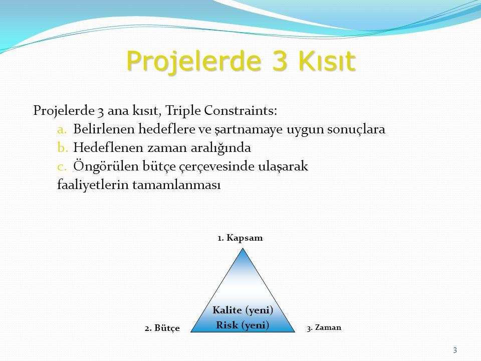 Projelerde 3 Kısıt Projelerde 3 ana kısıt, Triple Constraints: a.Belirlenen hedeflere ve şartnamaye uygun sonuçlara b.Hedeflenen zaman aralığında c.Öngörülen bütçe çerçevesinde ulaşarak faaliyetlerin tamamlanması 3 Kalite (yeni) Risk (yeni) 1.