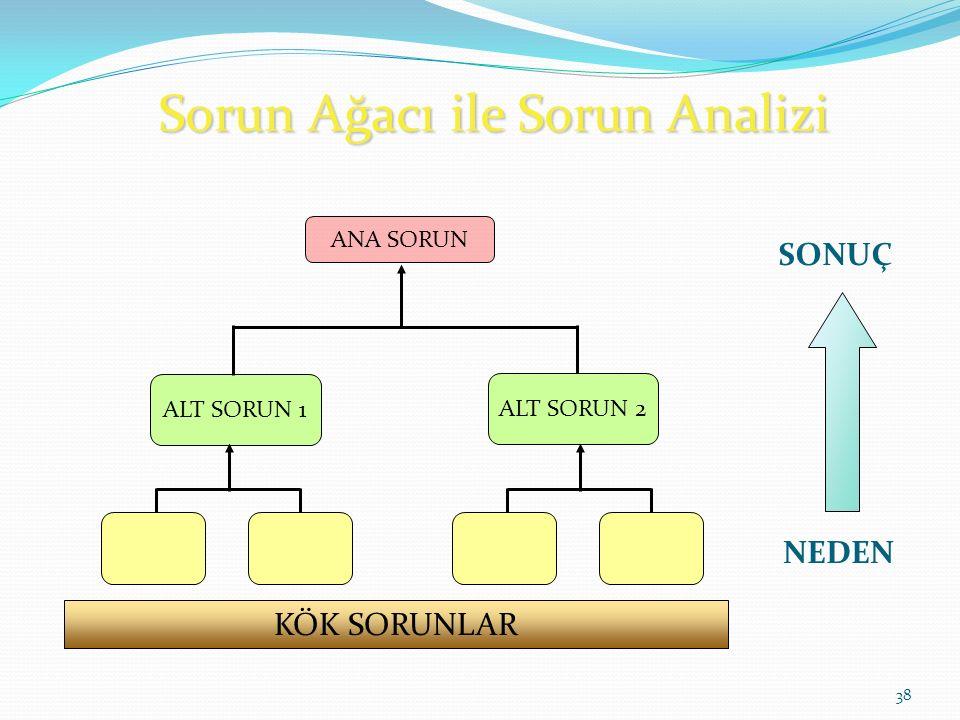 Sorun Ağacı ile Sorun Analizi 38 ANA SORUN ALT SORUN 1 NEDEN SONUÇ ALT SORUN 2 KÖK SORUNLAR