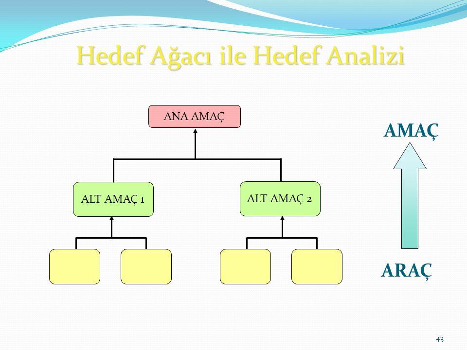Hedef Ağacı ile Hedef Analizi 43 ANA AMAÇ ALT AMAÇ 1 ARAÇ AMAÇ ALT AMAÇ 2