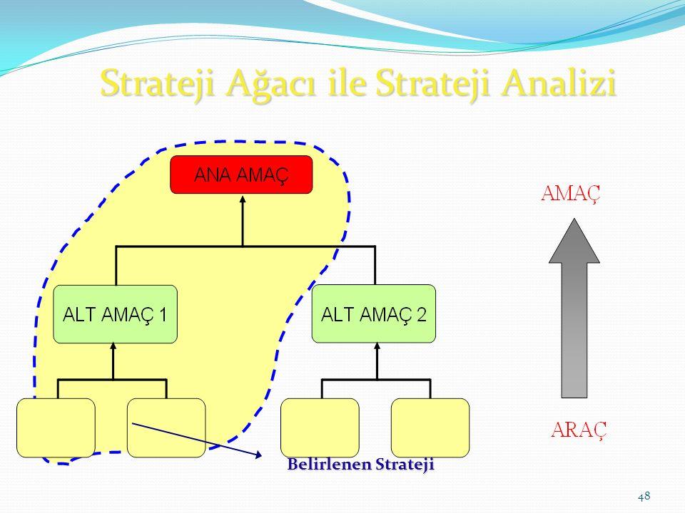 Strateji Ağacı ile Strateji Analizi 48 Belirlenen Strateji
