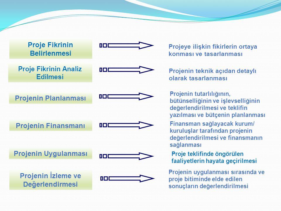 Sorun Ağacının Oluşturulması Adımları: 1.Paydaşların önceliği olan sorunlar konusunda beyin fırtınası yapılması 2.Belirlenen sorunlardan bir başlangıç sorunu (temel sorun) seçilmesi 3.Başlangıç sorunuyla ilgili olan sorunların aranması 4.Neden-sonuç hiyerarşisinin oluşturulmaya başlanması a.Başlangıç sorununa doğrudan etki eden sorunlar aşağıya yazılır b.Başlangıç sorunun doğrudan etkisi olan sorunlar yukarı yazılır 5.