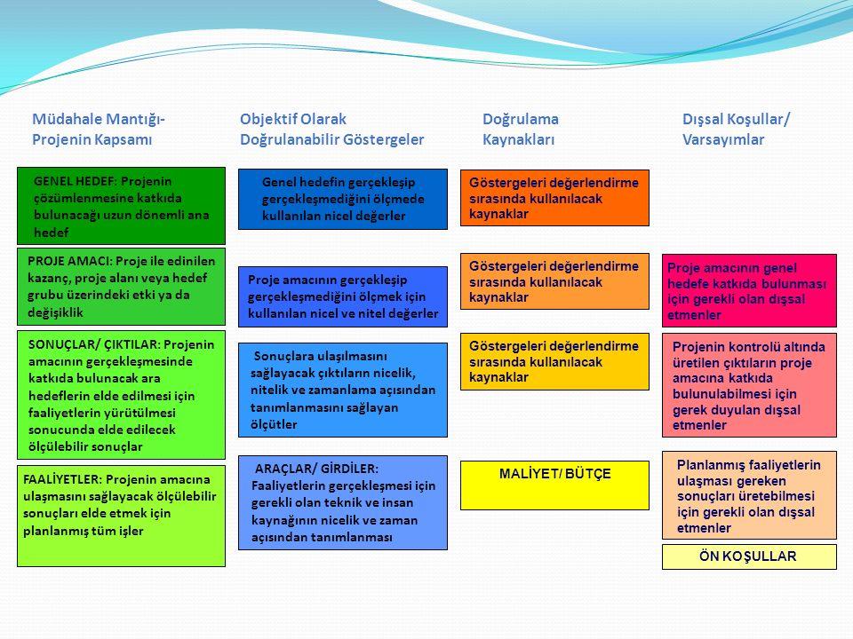 Objektif Olarak Doğrulanabilir Göstergeler Doğrulama Kaynakları Dışsal Koşullar/ Varsayımlar GENEL HEDEF: Projenin çözümlenmesine katkıda bulunacağı u