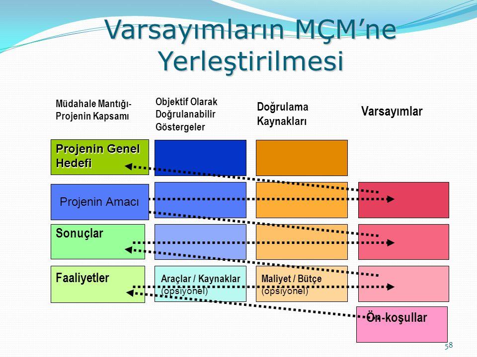 Varsayımların MÇM'ne Yerleştirilmesi 58 Objektif Olarak Doğrulanabilir Göstergeler Doğrulama Kaynakları Varsayımlar Projenin Genel Hedefi Sonuçlar Faaliyetler Araçlar / Kaynaklar (opsiyonel) Maliyet / Bütçe (opsiyonel) Ön-koşullar Projenin Amacı Müdahale Mantığı- Projenin Kapsamı