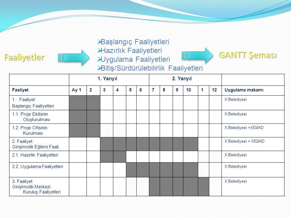 Faaliyetler  Başlangıç Faaliyetleri  Hazırlık Faaliyetleri  Uygulama Faaliyetleri  Bitiş/Sürdürülebilirlik Faaliyetleri GANTT Şeması 1. Yarıyıl 2.