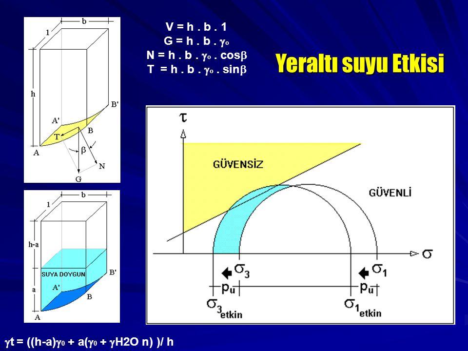 V = h. b. 1 G = h. b.  o N = h. b.  o. cos  T = h. b.  o. sin   t = ((h-a)  0 + a(  0 +  H2O n) )/ h Yeraltı suyu Etkisi