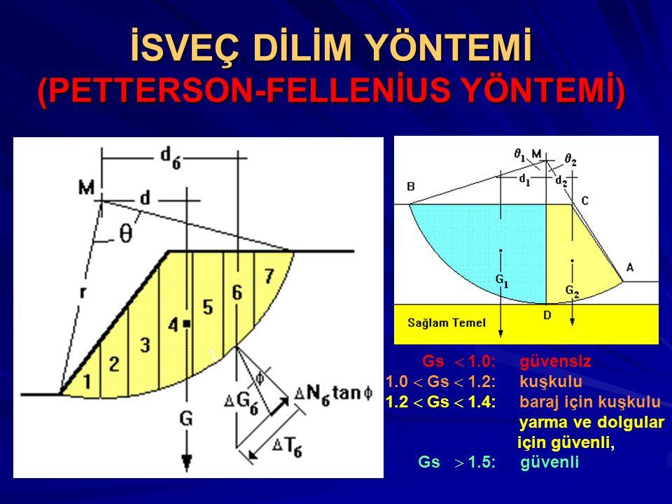 İSVEÇ DİLİM YÖNTEMİ (PETTERSON-FELLENİUS YÖNTEMİ) Gs  1.0: güvensiz 1.0  Gs  1.2: kuşkulu 1.2  Gs  1.4: baraj için kuşkulu yarma ve dolgular için