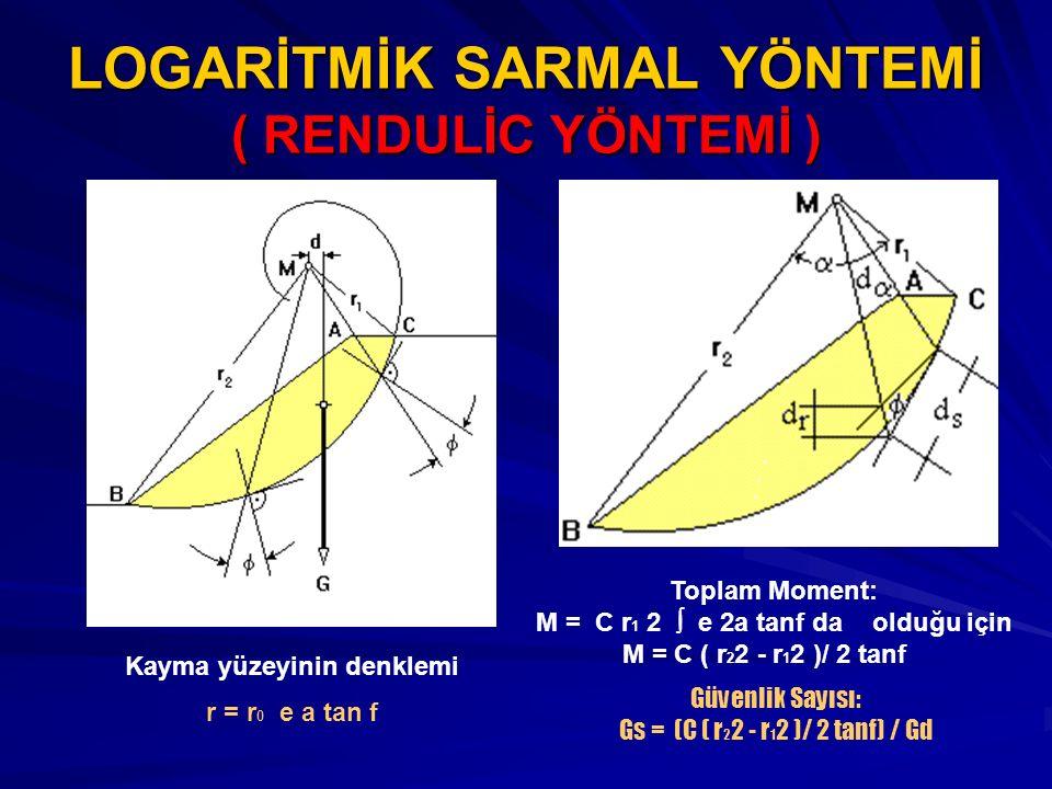 LOGARİTMİK SARMAL YÖNTEMİ ( RENDULİC YÖNTEMİ ) Kayma yüzeyinin denklemi r = r 0 e a tan f Toplam Moment: M = C r 1 2  e 2a tanf da olduğu için M = C