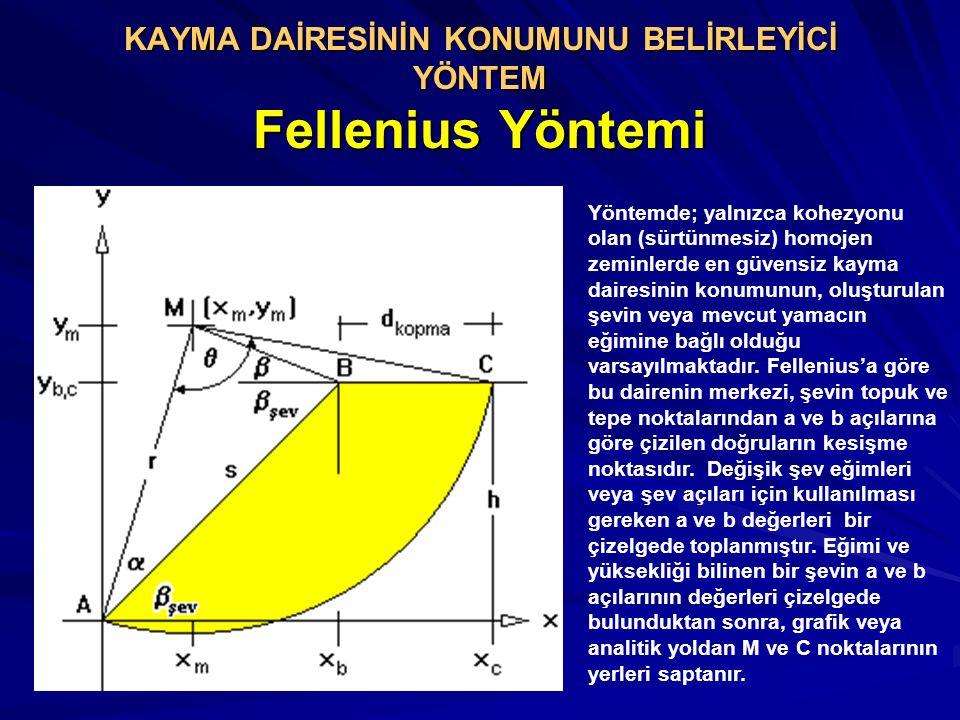 KAYMA DAİRESİNİN KONUMUNU BELİRLEYİCİ YÖNTEM Fellenius Yöntemi Yöntemde; yalnızca kohezyonu olan (sürtünmesiz) homojen zeminlerde en güvensiz kayma da