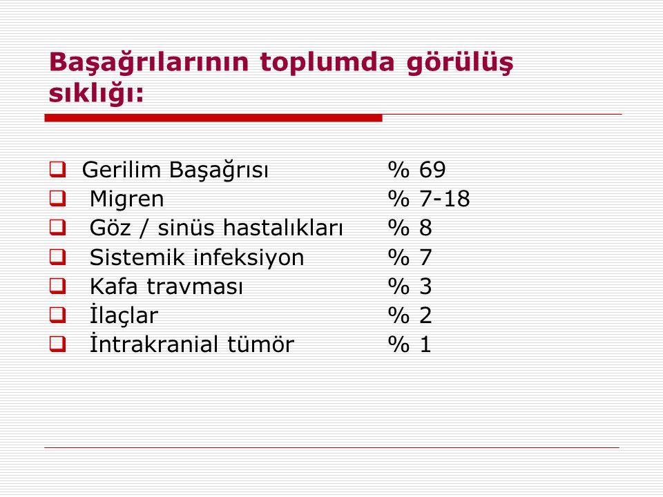 Başağrılarının toplumda görülüş sıklığı:  Gerilim Başağrısı % 69  Migren % 7-18  Göz / sinüs hastalıkları % 8  Sistemik infeksiyon % 7  Kafa trav