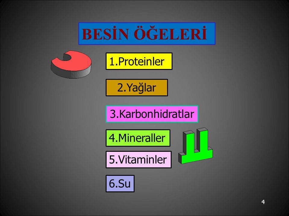 BESİN ÖĞELERİ 1.Proteinler 2.Yağlar 3.Karbonhidratlar 4.Mineraller 5.Vitaminler 6.Su 4