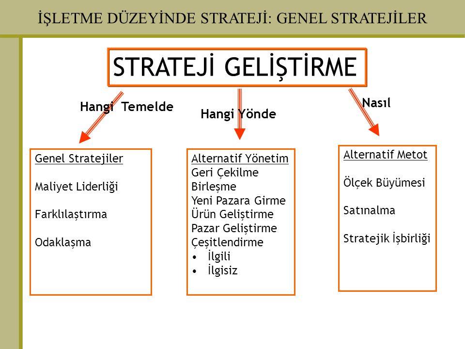 İŞLETME DÜZEYİNDE STRATEJİ: GENEL STRATEJİLER STRATEJİ GELİŞTİRME Genel Stratejiler Maliyet Liderliği Farklılaştırma Odaklaşma Alternatif Yönetim Geri Çekilme Birleşme Yeni Pazara Girme Ürün Geliştirme Pazar Geliştirme Çeşitlendirme İlgili İlgisiz Alternatif Metot Ölçek Büyümesi Satınalma Stratejik İşbirliği Nasıl Hangi Yönde Hangi Temelde