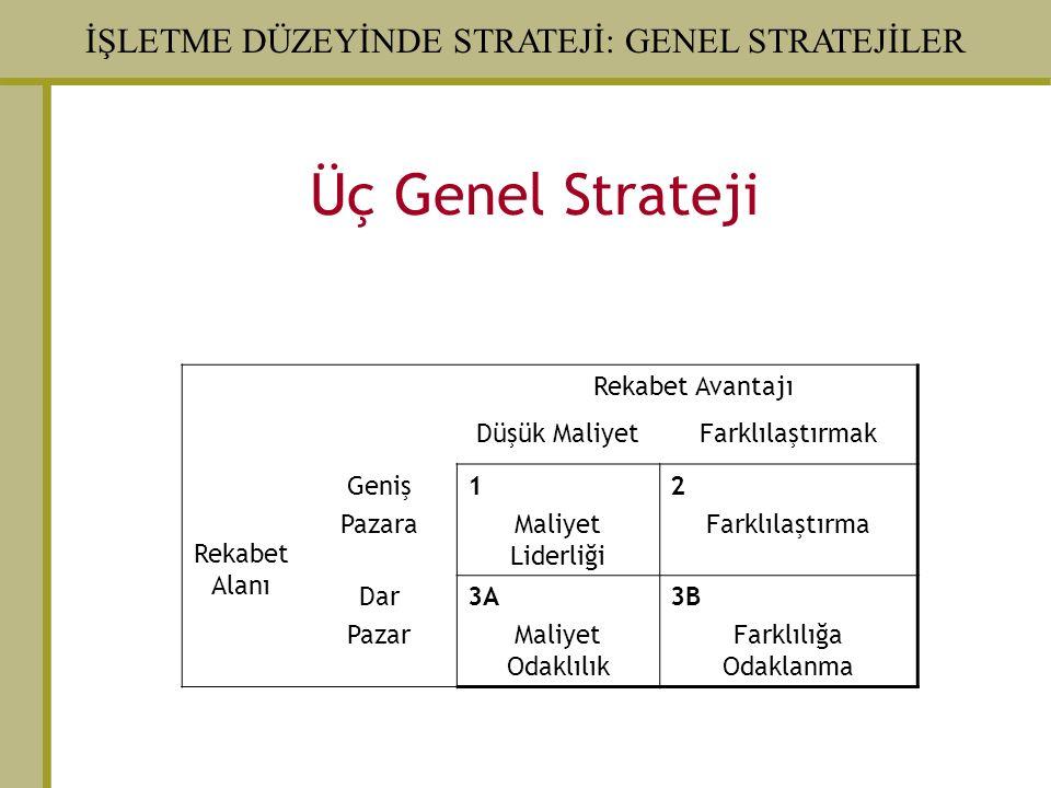 İŞLETME DÜZEYİNDE STRATEJİ: GENEL STRATEJİLER Üç Genel Strateji Rekabet Avantajı Rekabet Alanı Düşük MaliyetFarklılaştırmak Geniş Pazara 1 Maliyet Liderliği 2 Farklılaştırma Dar Pazar 3A Maliyet Odaklılık 3B Farklılığa Odaklanma