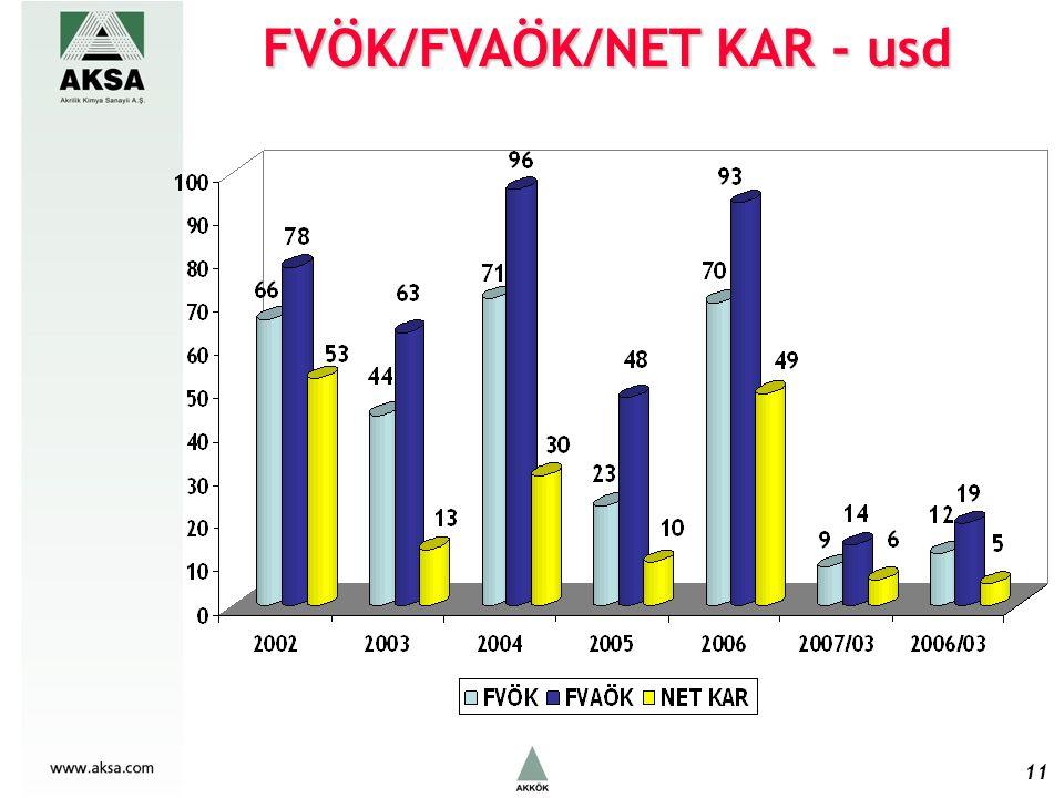 FVÖK/FVAÖK/NET KAR - usd 11
