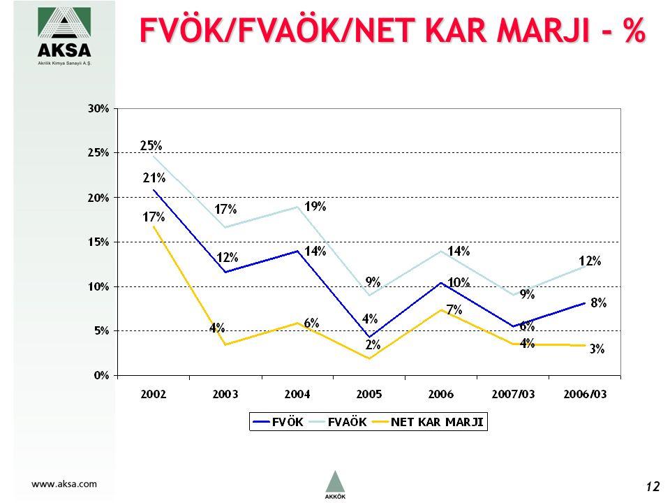 FVÖK/FVAÖK/NET KAR MARJI - % 12