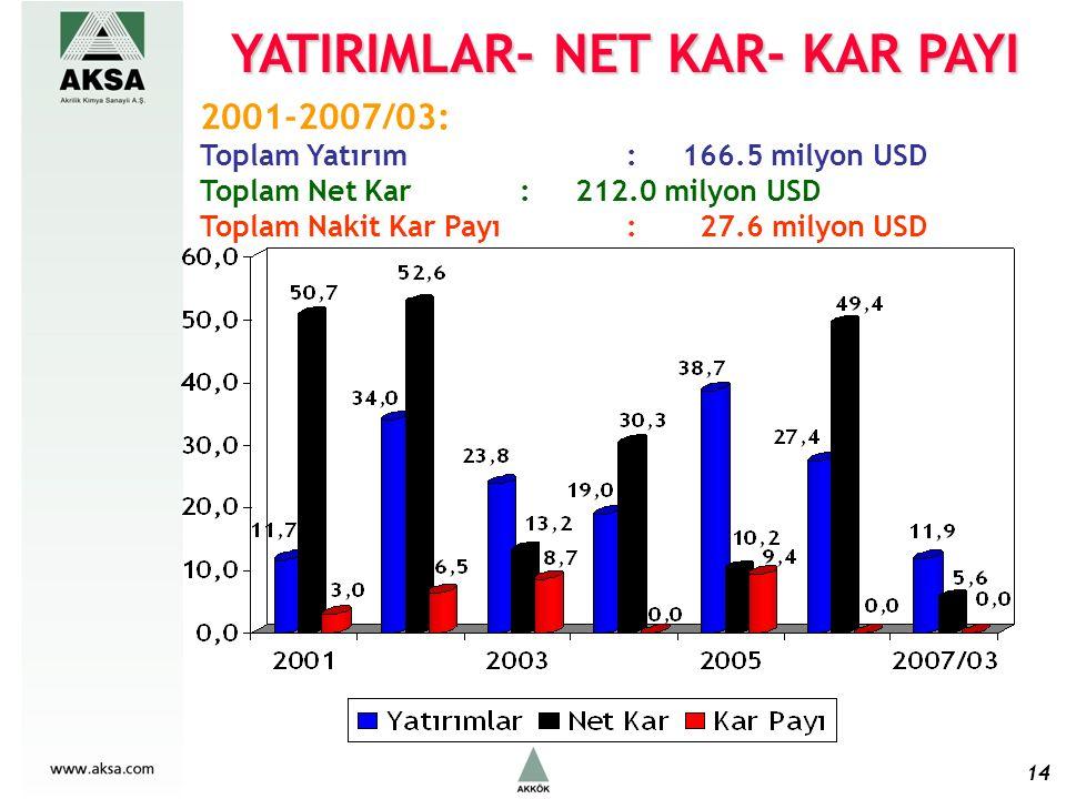 14 2001-2007/03: Toplam Yatırım : 166.5 milyon USD Toplam Net Kar : 212.0 milyon USD Toplam Nakit Kar Payı : 27.6 milyon USD YATIRIMLAR- NET KAR- KAR PAYI