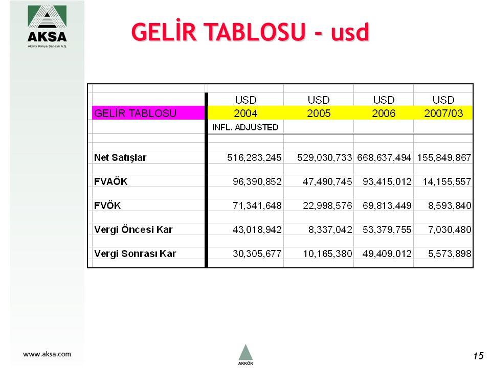 15 GELİR TABLOSU - usd