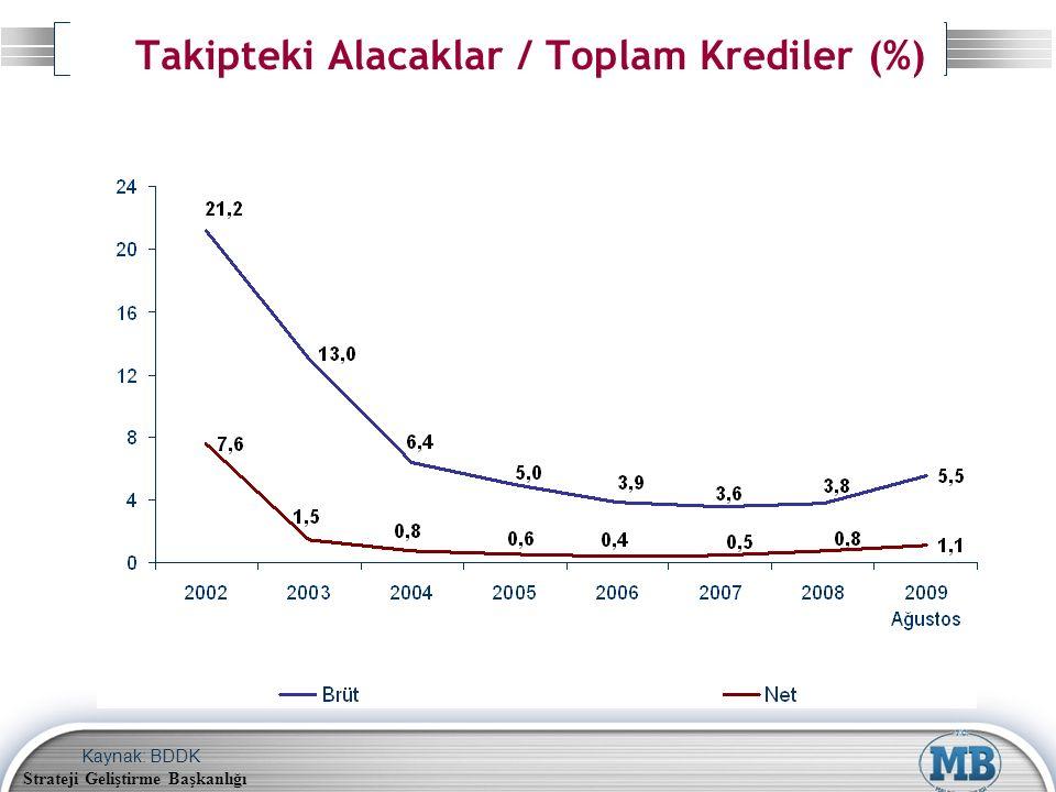 Strateji Geliştirme Başkanlığı Takipteki Alacaklar / Toplam Krediler (%) Kaynak: BDDK