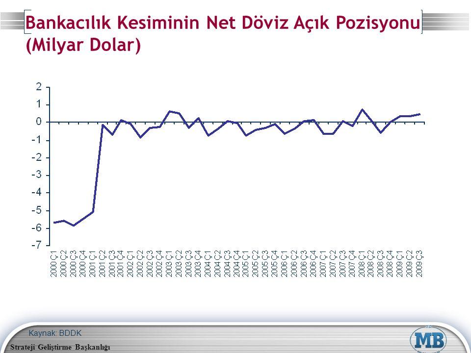 Strateji Geliştirme Başkanlığı Kaynak: BDDK Bankacılık Kesiminin Net Döviz Açık Pozisyonu (Milyar Dolar)