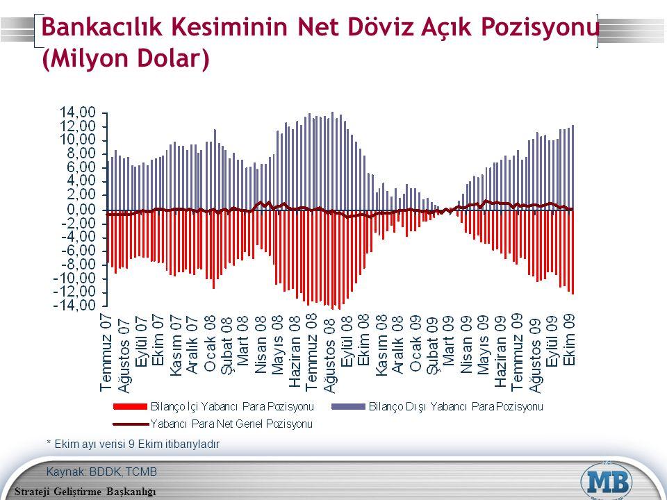 Strateji Geliştirme Başkanlığı Kaynak: BDDK, TCMB Bankacılık Kesiminin Net Döviz Açık Pozisyonu (Milyon Dolar) * Ekim ayı verisi 9 Ekim itibarıyladır