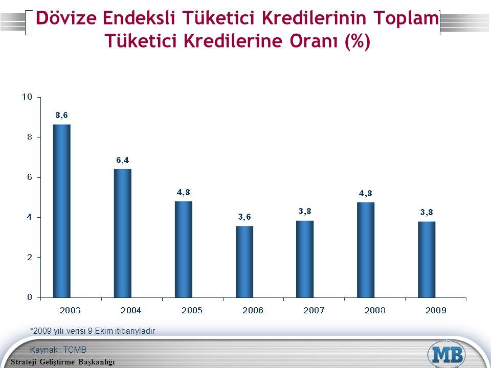 Strateji Geliştirme Başkanlığı D övize Endeksli Tüketici Kredilerinin Toplam Tüketici Kredilerine Oranı (%) Kaynak : TCMB *2009 yılı verisi 9 Ekim iti