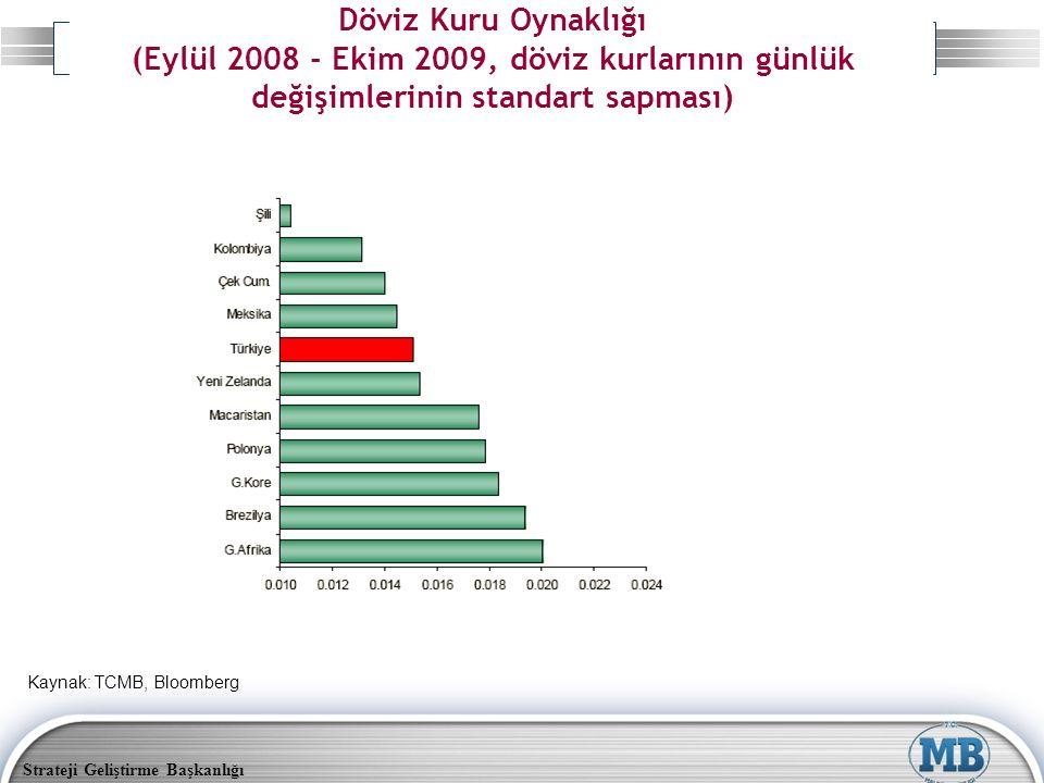 Strateji Geliştirme Başkanlığı Döviz Kuru Oynaklığı (Eylül 2008 - Ekim 2009, döviz kurlarının günlük değişimlerinin standart sapması) Kaynak: TCMB, Bl
