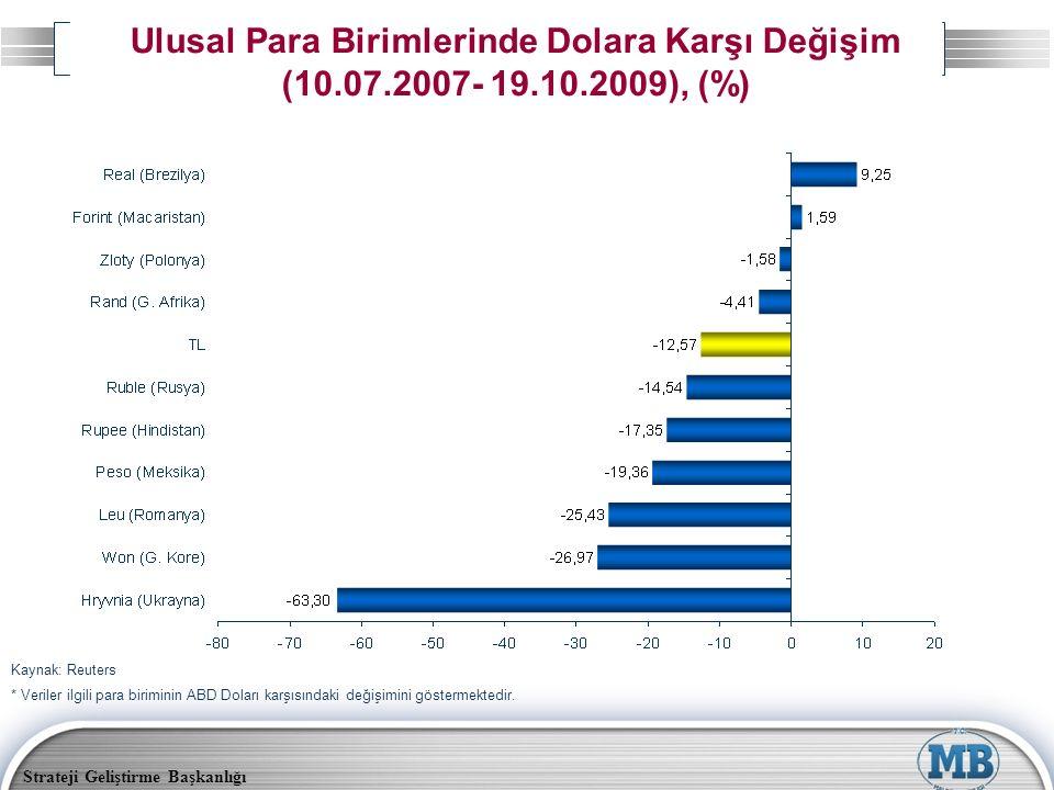 Strateji Geliştirme Başkanlığı Ulusal Para Birimlerinde Dolara Karşı Değişim (10.07.2007- 19.10.2009), (%) * Veriler ilgili para biriminin ABD Doları