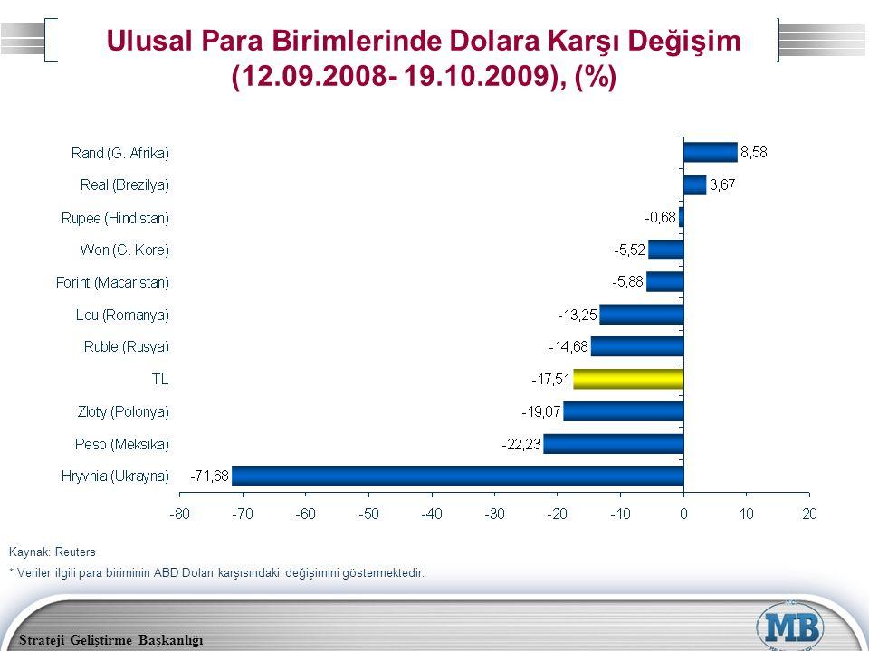 Strateji Geliştirme Başkanlığı Ulusal Para Birimlerinde Dolara Karşı Değişim (12.09.2008- 19.10.2009), (%) * Veriler ilgili para biriminin ABD Doları