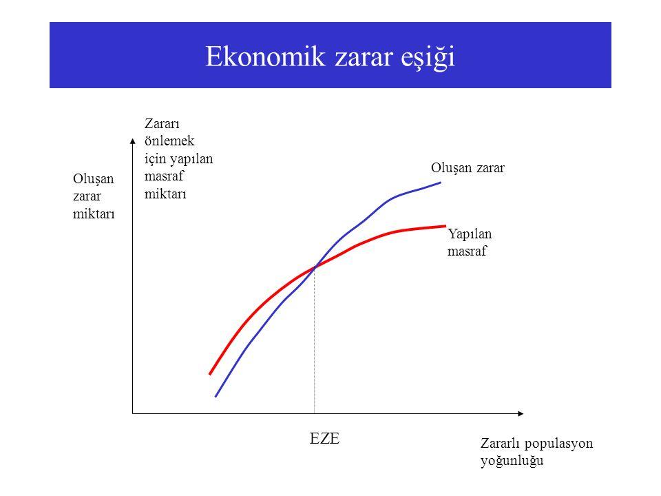 Ekonomik zarar eşiği EZE Zararlı populasyon yoğunluğu Oluşan zarar miktarı Zararı önlemek için yapılan masraf miktarı Oluşan zarar Yapılan masraf