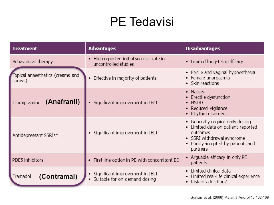 PE Tedavisi TreatmentAdvantagesDisadvantages Behavioural therapy High reported initial success rate in uncontrolled studies Limited long-term efficacy Topical anaesthetics (creams and sprays) Effective in majority of patients Penile and vaginal hypoesthesia Female anorgasmia Skin reactions ClomipramineSignificant improvement in IELT Nausea Erectile dysfunction HSDD Reduced vigilance Rhythm disorders Antidepressant SSRIs* Significant improvement in IELT Generally require daily dosing Limited data on patient-reported outcomes SSRI withdrawal syndrome Poorly accepted by patients and partners PDE5 inhibitorsFirst line option in PE with concomitant ED Arguable efficacy in only PE patients Tramadol Significant improvement in IELT Suitable for on-demand dosing Limited clinical data Limited real-life clinical experience Risk of addiction.