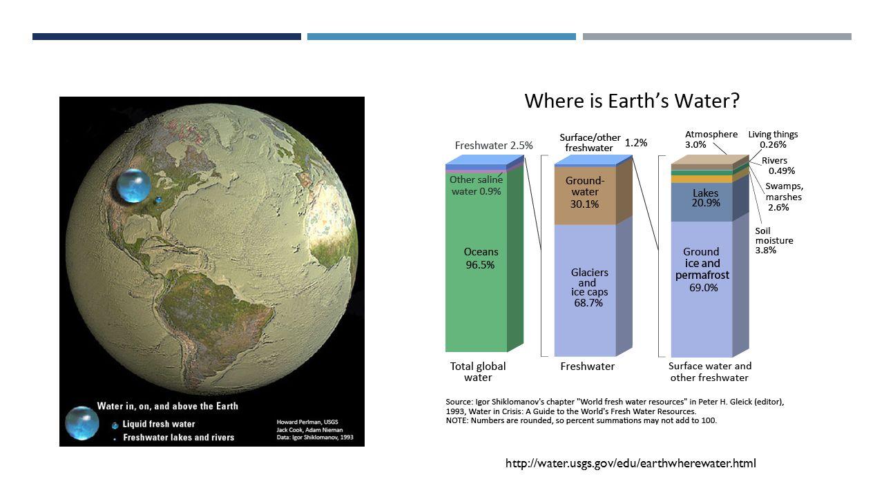 http://water.usgs.gov/edu/earthwherewater.html
