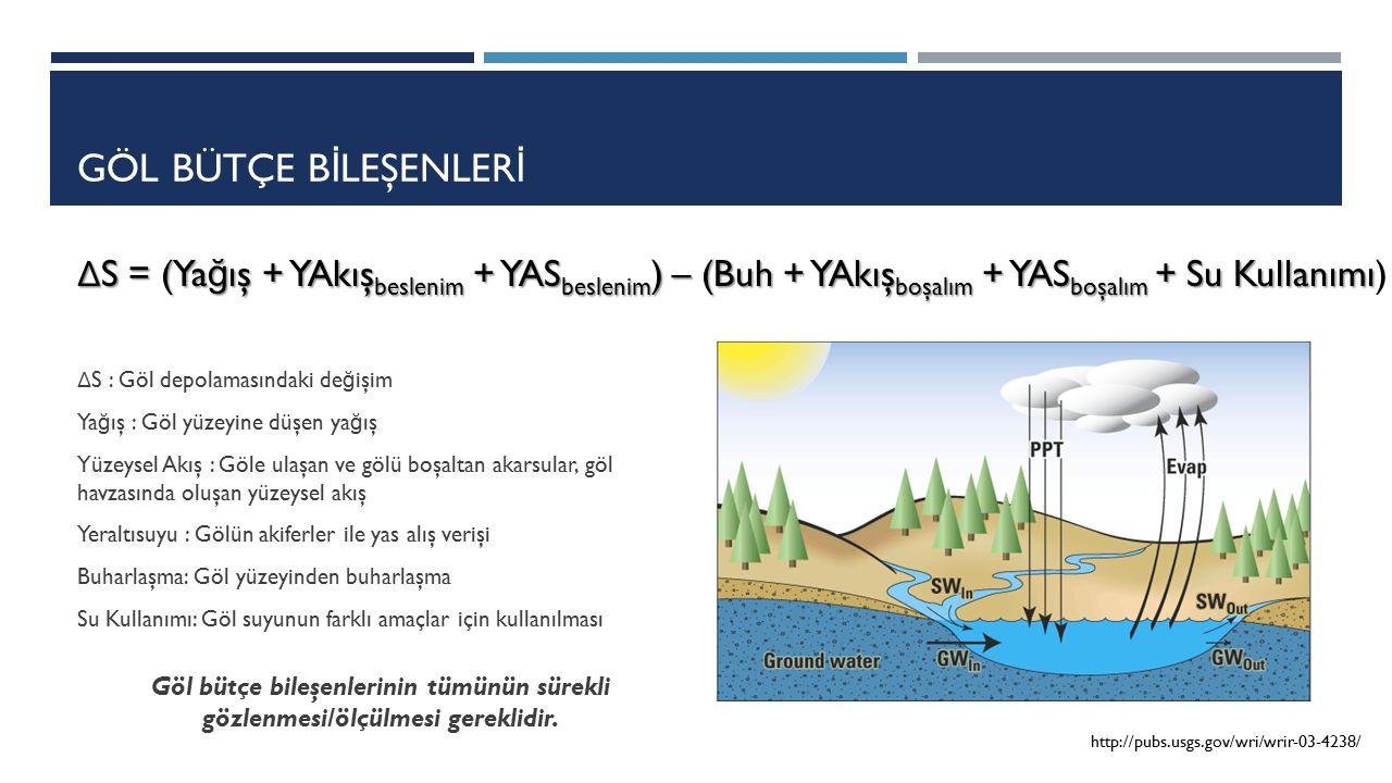 GÖL BÜTÇE B İ LEŞENLER İ Göl bütçe bileşenlerinin tümünün sürekli gözlenmesi/ölçülmesi gereklidir. http://pubs.usgs.gov/wri/wrir-03-4238/ Δ S = (Ya ğ