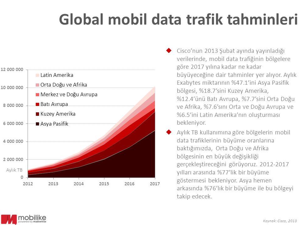 Global mobil data trafik tahminleri  Cisco'nun 2013 Şubat ayında yayınladığı verilerinde, mobil data trafiğinin bölgelere göre 2017 yılına kadar ne k