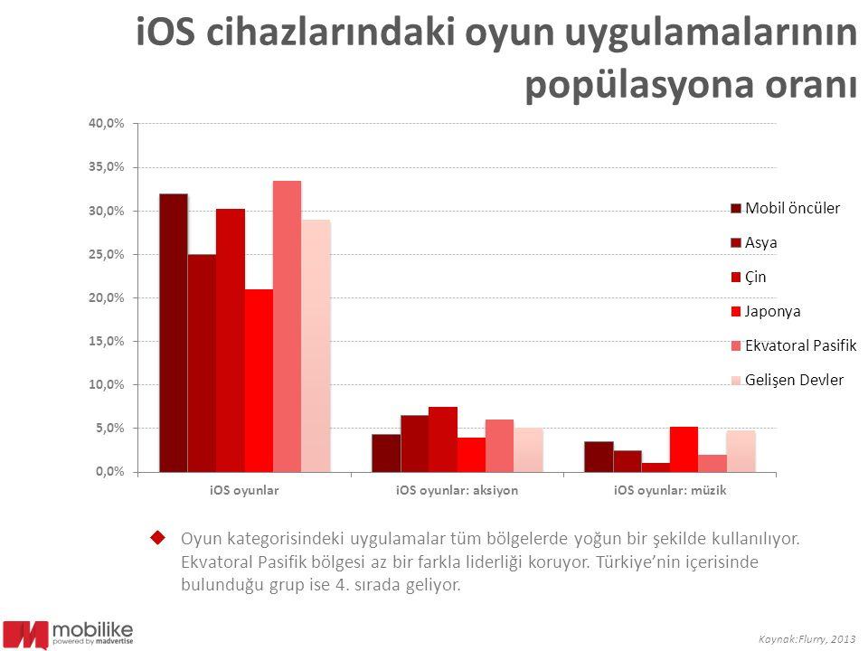 iOS cihazlarındaki oyun uygulamalarının popülasyona oranı  Oyun kategorisindeki uygulamalar tüm bölgelerde yoğun bir şekilde kullanılıyor. Ekvatoral