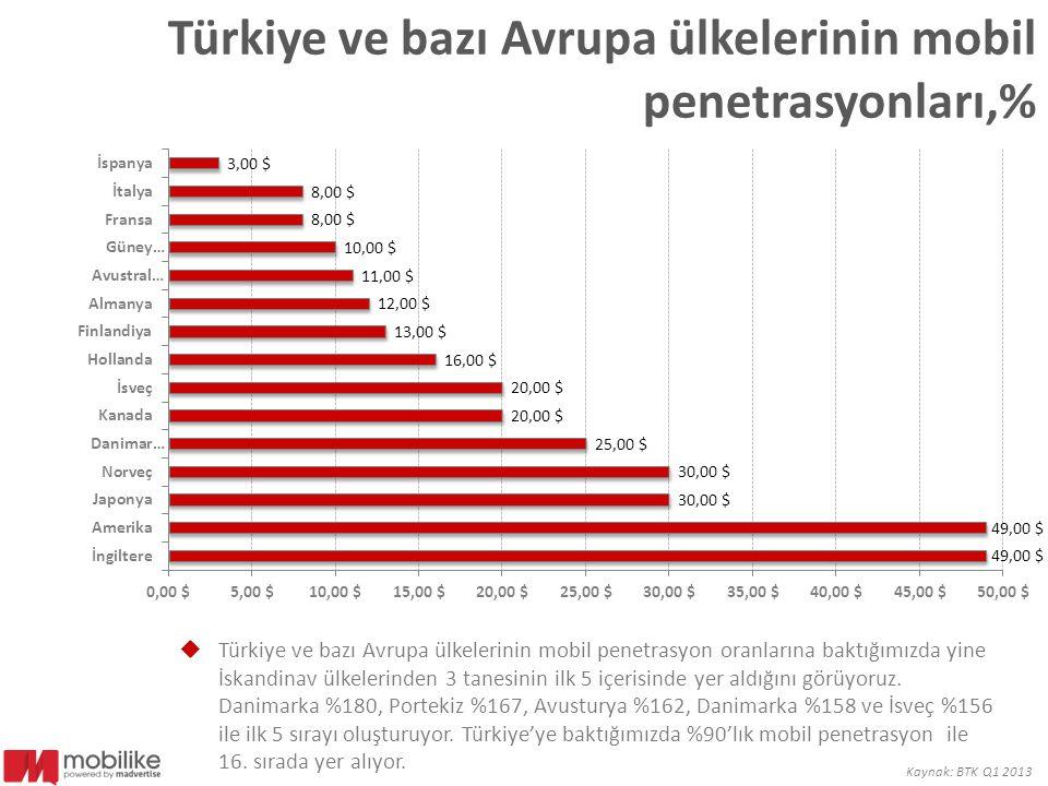 Türkiye ve bazı Avrupa ülkelerinin mobil penetrasyonları,%  Türkiye ve bazı Avrupa ülkelerinin mobil penetrasyon oranlarına baktığımızda yine İskandi