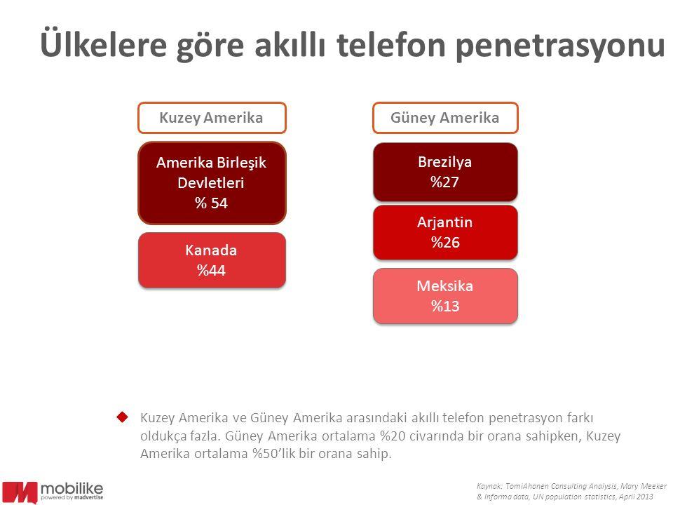 Ülkelere göre akıllı telefon penetrasyonu  Kuzey Amerika ve Güney Amerika arasındaki akıllı telefon penetrasyon farkı oldukça fazla. Güney Amerika or