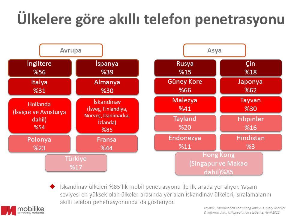 Ülkelere göre akıllı telefon penetrasyonu  İskandinav ülkeleri %85'lik mobil penetrasyonu ile ilk sırada yer alıyor. Yaşam seviyesi en yüksek olan ül