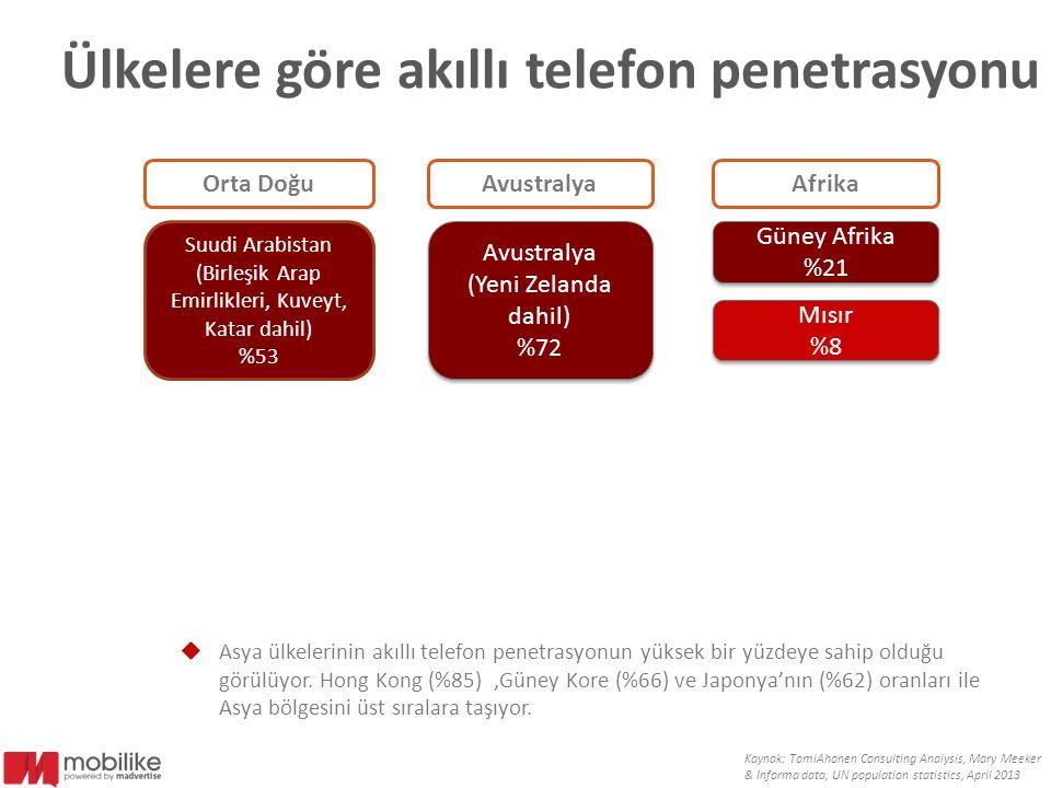 Ülkelere göre akıllı telefon penetrasyonu  Asya ülkelerinin akıllı telefon penetrasyonun yüksek bir yüzdeye sahip olduğu görülüyor. Hong Kong (%85),G