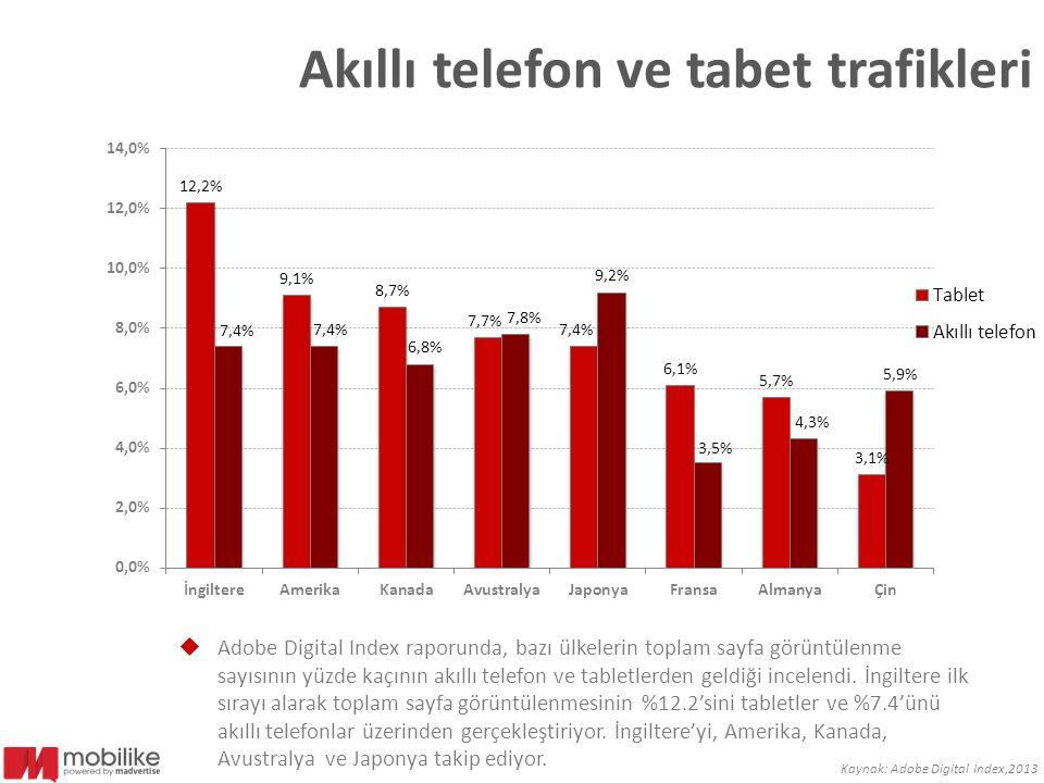 Akıllı telefon ve tabet trafikleri  Adobe Digital Index raporunda, bazı ülkelerin toplam sayfa görüntülenme sayısının yüzde kaçının akıllı telefon ve