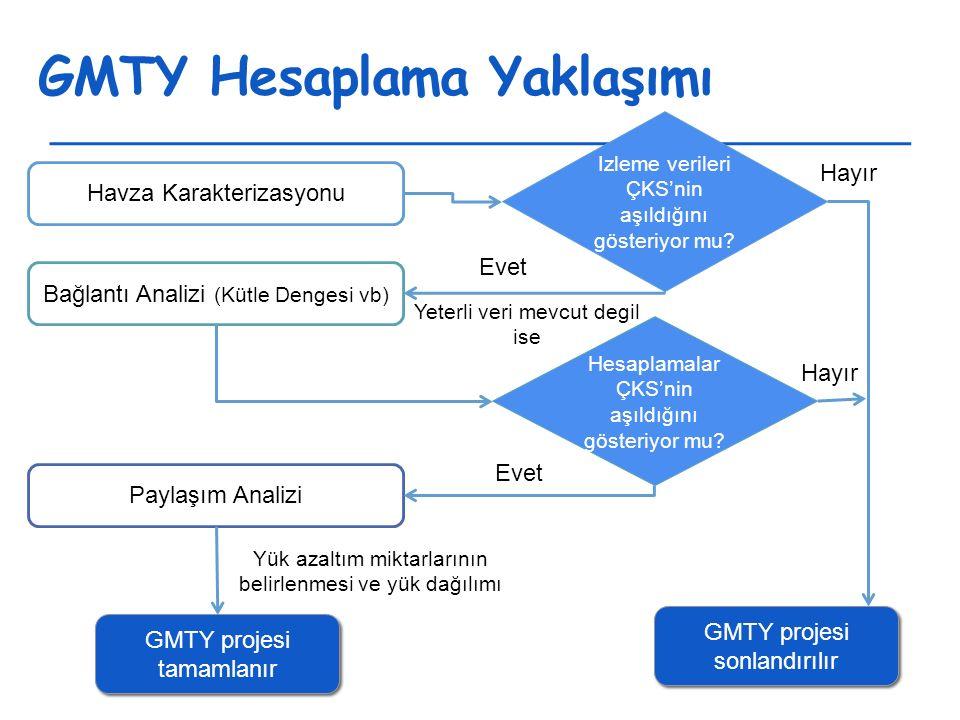 GMTY Hesaplama Yaklaşımı Havza Karakterizasyonu Izleme verileri ÇKS'nin aşıldığını gösteriyor mu.