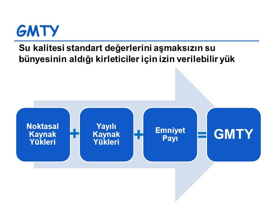 GMTY Noktasal Kaynak Yükleri Yayılı Kaynak Yükleri Emniyet Payı GMTY + + = Su kalitesi standart değerlerini aşmaksızın su bünyesinin aldığı kirleticiler için izin verilebilir yük