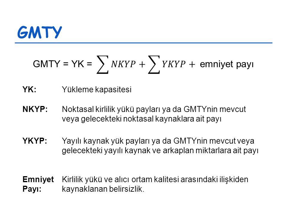 GMTY YK:Yükleme kapasitesi NKYP:Noktasal kirlilik yükü payları ya da GMTYnin mevcut veya gelecekteki noktasal kaynaklara ait payı YKYP:Yayılı kaynak yük payları ya da GMTYnin mevcut veya gelecekteki yayılı kaynak ve arkaplan miktarlara ait payı Emniyet Payı: Kirlilik yükü ve alıcı ortam kalitesi arasındaki ilişkiden kaynaklanan belirsizlik.