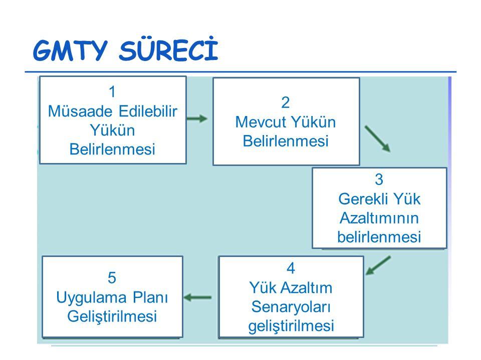 GMTY SÜRECİ Standartlar/ Müsaade edilebilir yük Mevcut yükün hesaplanması Gereken yük azaltımı Yük azaltım senaryoları geliştirilmesi Uygulama Planların geliştirilmesi 1 Müsaade Edilebilir Yükün Belirlenmesi 2 Mevcut Yükün Belirlenmesi 3 Gerekli Yük Azaltımının belirlenmesi 4 Yük Azaltım Senaryoları geliştirilmesi 5 Uygulama Planı Geliştirilmesi