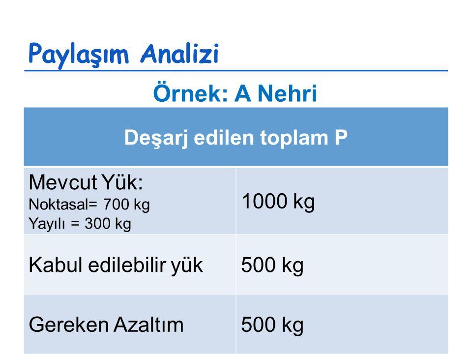Paylaşım Analizi Deşarj edilen toplam P Mevcut Yük: Noktasal= 700 kg Yayılı = 300 kg 1000 kg Kabul edilebilir yük500 kg Gereken Azaltım500 kg Örnek: A Nehri