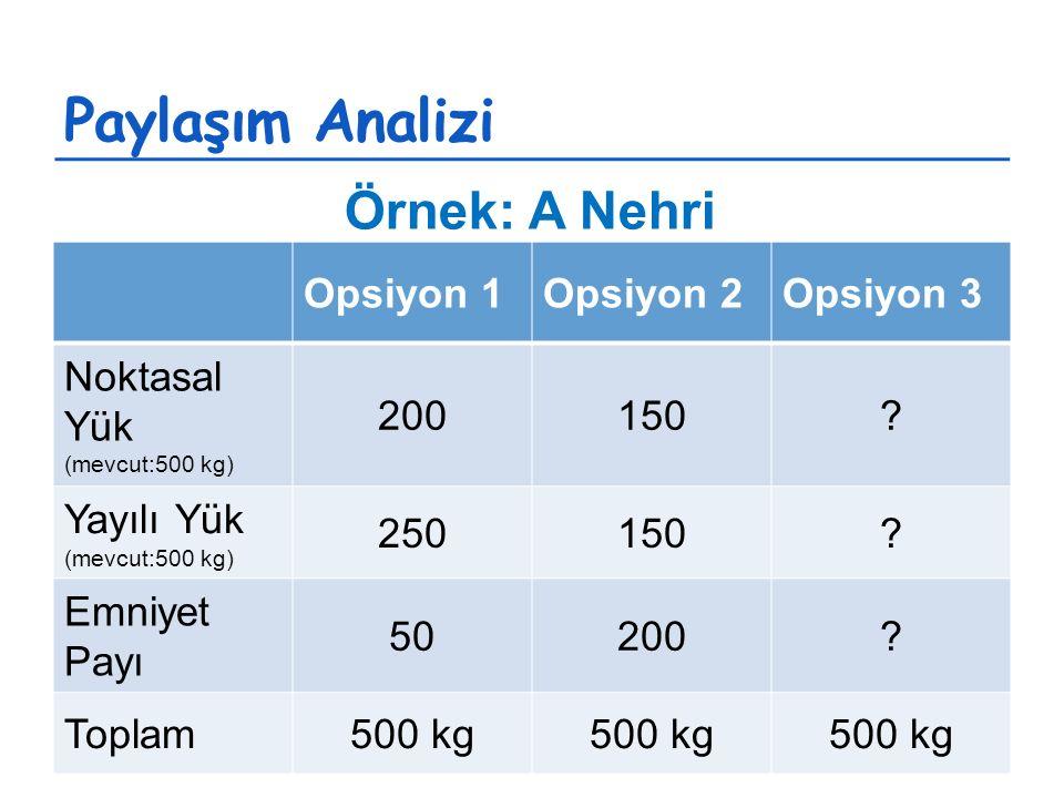 Opsiyon 1Opsiyon 2Opsiyon 3 Noktasal Yük (mevcut:500 kg) 200150.