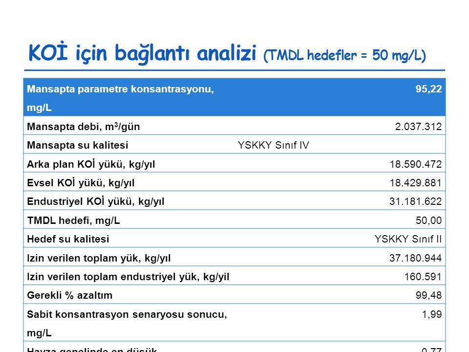 KOİ için bağlantı analizi (TMDL hedefler = 50 mg/L) Mansapta parametre konsantrasyonu, mg/L 95,22 Mansapta debi, m 3 /gün2.037.312 Mansapta su kalitesiYSKKY Sınıf IV Arka plan KOİ yükü, kg/yıl18.590.472 Evsel KOİ yükü, kg/yıl18.429.881 Endustriyel KOİ yükü, kg/yıl31.181.622 TMDL hedefi, mg/L50,00 Hedef su kalitesiYSKKY Sınıf II Izin verilen toplam yük, kg/yıl37.180.944 Izin verilen toplam endustriyel yük, kg/yil160.591 Gerekli % azaltım99,48 Sabit konsantrasyon senaryosu sonucu, mg/L 1,99 Havza genelinde en düşük konsantrasyon, mg/L 0,77