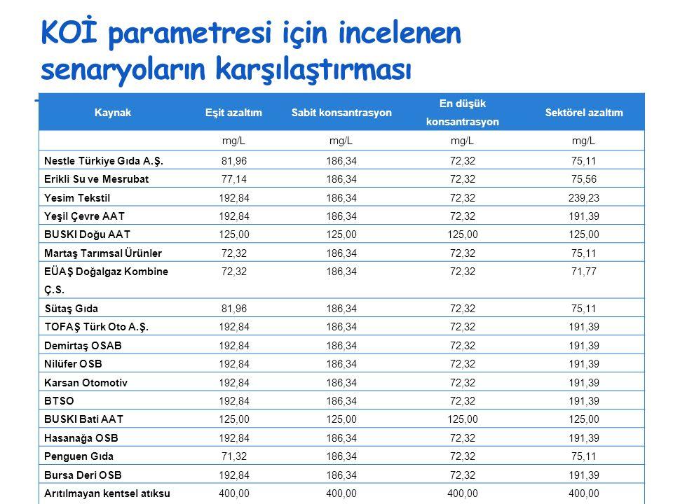 KOİ parametresi için incelenen senaryoların karşılaştırması KaynakEşit azaltımSabit konsantrasyon En düşük konsantrasyon Sektörel azaltım mg/L Nestle Türkiye Gıda A.Ş.81,96186,3472,3275,11 Erikli Su ve Mesrubat77,14186,3472,3275,56 Yesim Tekstil192,84186,3472,32239,23 Yeşil Çevre AAT192,84186,3472,32191,39 BUSKI Doğu AAT125,00 Martaş Tarımsal Ürünler72,32186,3472,3275,11 EÜAŞ Doğalgaz Kombine Ç.S.