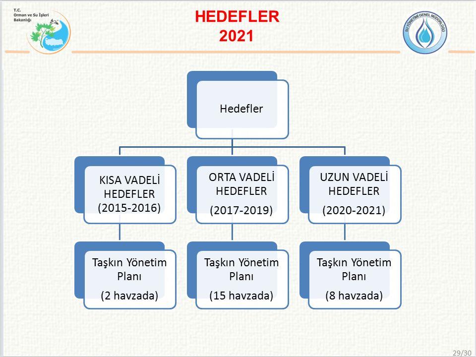 HEDEFLER 2021 Hedefler KISA VADELİ HEDEFLER (2015-2016) Taşkın Yönetim Planı (2 havzada) ORTA VADELİ HEDEFLER (2017-2019) Taşkın Yönetim Planı (15 havzada) UZUN VADELİ HEDEFLER (2020-2021) Taşkın Yönetim Planı (8 havzada) 29/30
