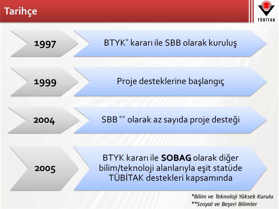 Tarihçe 1997 BTYK * kararı ile SBB olarak kuruluş 1999 Proje desteklerine başlangıç 2004 SBB ** olarak az sayıda proje desteği 2005 SOBAG BTYK kararı ile SOBAG olarak diğer bilim/teknoloji alanlarıyla eşit statüde TÜBİTAK destekleri kapsamında *Bilim ve Teknoloji Yüksek Kurulu **Sosyal ve Beşeri Bilimler