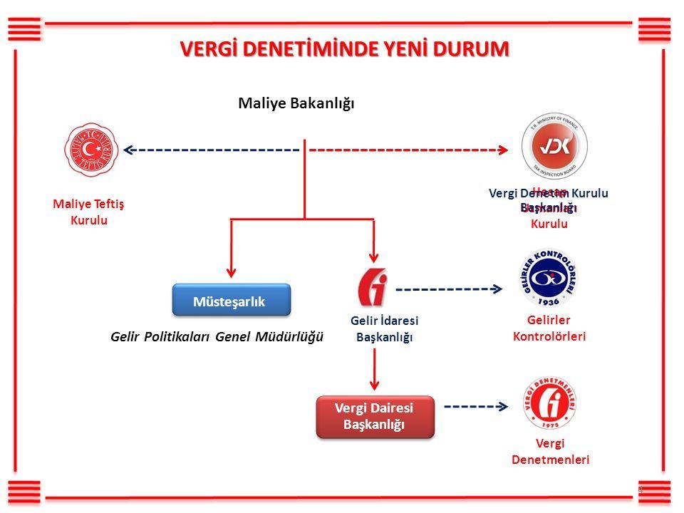 (VUK 139/1) Vergi incelemeleri esas itibariyle incelemeye tabi olanın işyerinde yapılır.